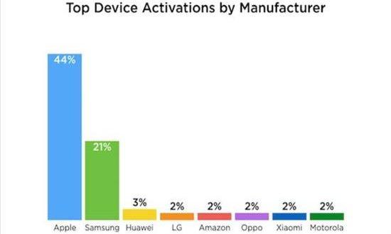 Σχεδόν τα μισά smartphones που πωλήθηκαν μέσα στις γιορτές είναι iPhone