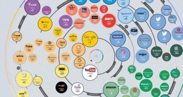 Google, Youtube, Facebook στην πρώτη τριάδα των σάιτ παγκοσμίως
