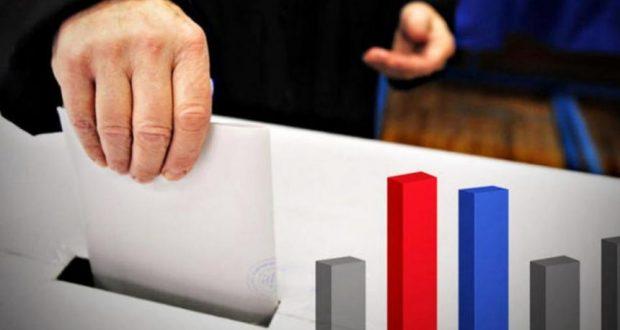 Δημοσκόπηση: Προβάδισμα 9,1% της Ν.Δ. έναντι του ΣΥ.ΡΙΖ.Α.