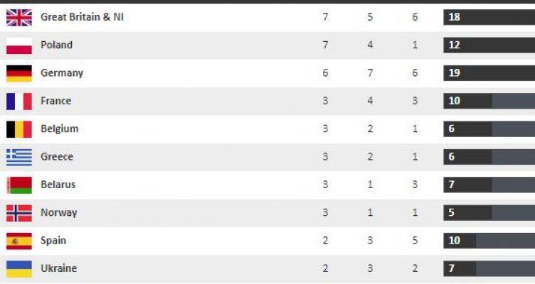 Ευρωπαϊκό Πρωτάθλημα Στίβου: Στην 5η θέση μεταλλίων η Ελλάδα!