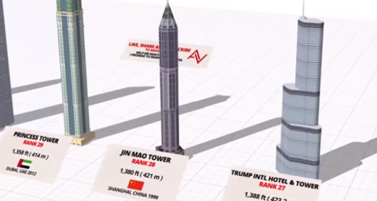Αυτά είναι τα υψηλότερα κτίρια στον πλανήτη για το 2019 (Βίντεο)