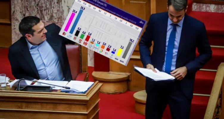 """Δημοσκόπηση: Η ψαλίδα ΣΥ.ΡΙΖ.Α. – Ν.Δ. και πόσο """"καίει"""" τον Τσίπρα η Συμφωνία Πρεσπών (Βίντεο)"""