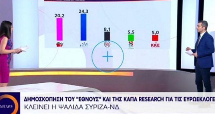 Δημοσκόπηση για τις ευρωεκλογές – Δείτε τη διαφορά Ν.Δ.-.ΣΥ.ΡΙΖ.Α.