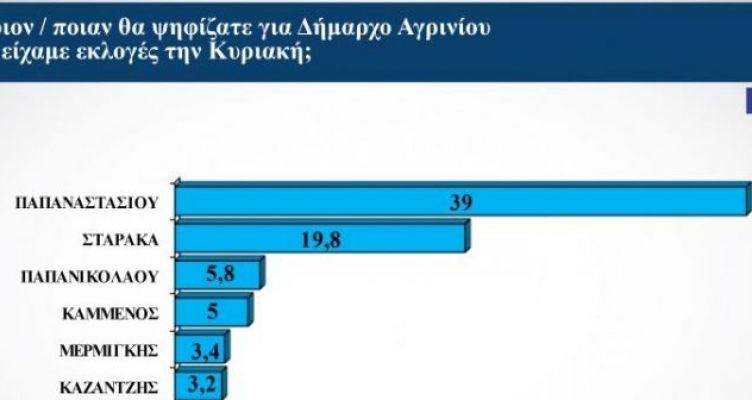 Δημοσκόπηση για τον Δήμο Αγρινίου: Διαφορά νίκης Παπαναστασίου