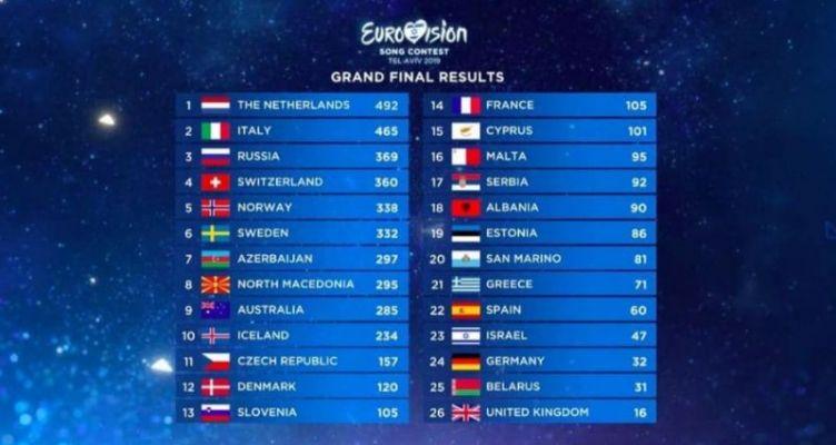 Eurovision 2019: Νικήτρια η Ολλανδία – 15η η Κύπρος και 21η η Ελλάδα