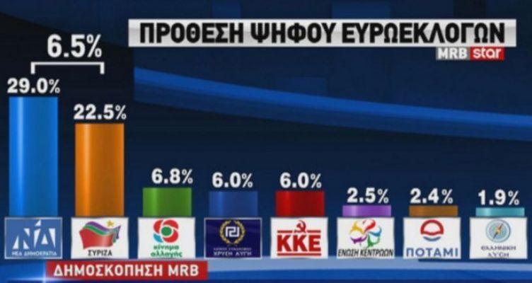 Ευρωεκλογές 2019 – Δημοσκόπηση Star: Μπροστά η Ν.Δ. με διαφορά 6,5%!