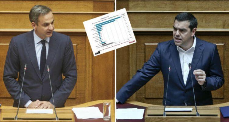 Δημοσκόπηση – ΑΝΤ1: Στις 7 μονάδες η διαφορά της Ν.Δ. από τον ΣΥ.ΡΙΖ.Α. για τις Ευρωεκλογές