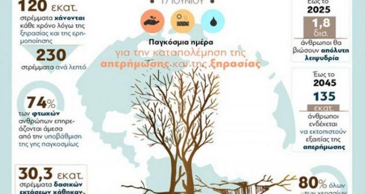 17 Ιουνίου: Παγκόσμια ημέρα για την καταπολέμηση της απερήμωσης και της ξηρασίας