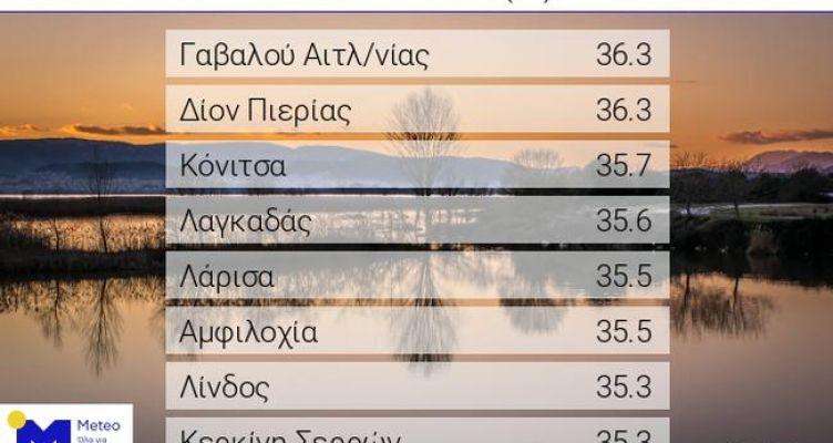 Γαβαλού Αιτωλοακαρνανίας: Με 36,3 στις μέγιστες θερμοκρασίες της Τετάρτης