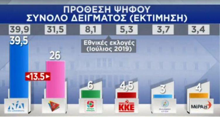 Δημοσκόπηση: 13,5% μπροστά η Ν.Δ. από τον ΣΥ.ΡΙΖ.Α. – Σχεδόν 7 στους 10 ικανοποιημένοι από την κυβέρνηση!