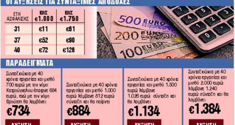 Συντάξεις: Ερχονται αυξήσεις έως 252 ευρώ τον Σεπτέμβριο – Ποιους αφορά