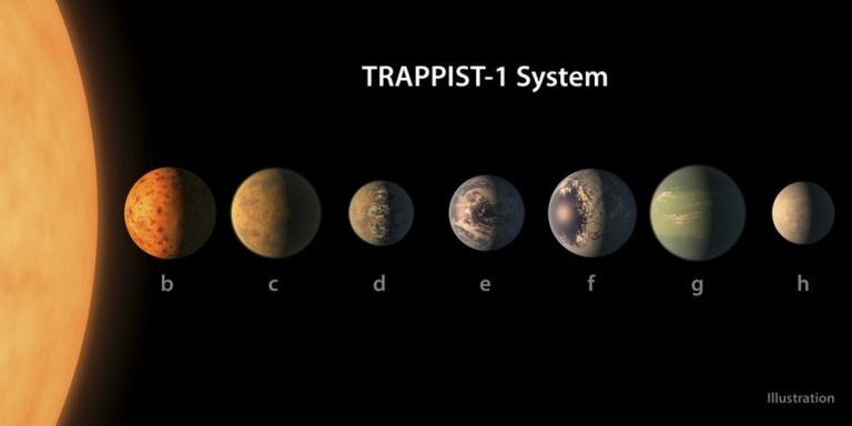 Ενθουσιασμός! Πιθανότατα κατοικήσιμοι δύο εξωπλανήτες