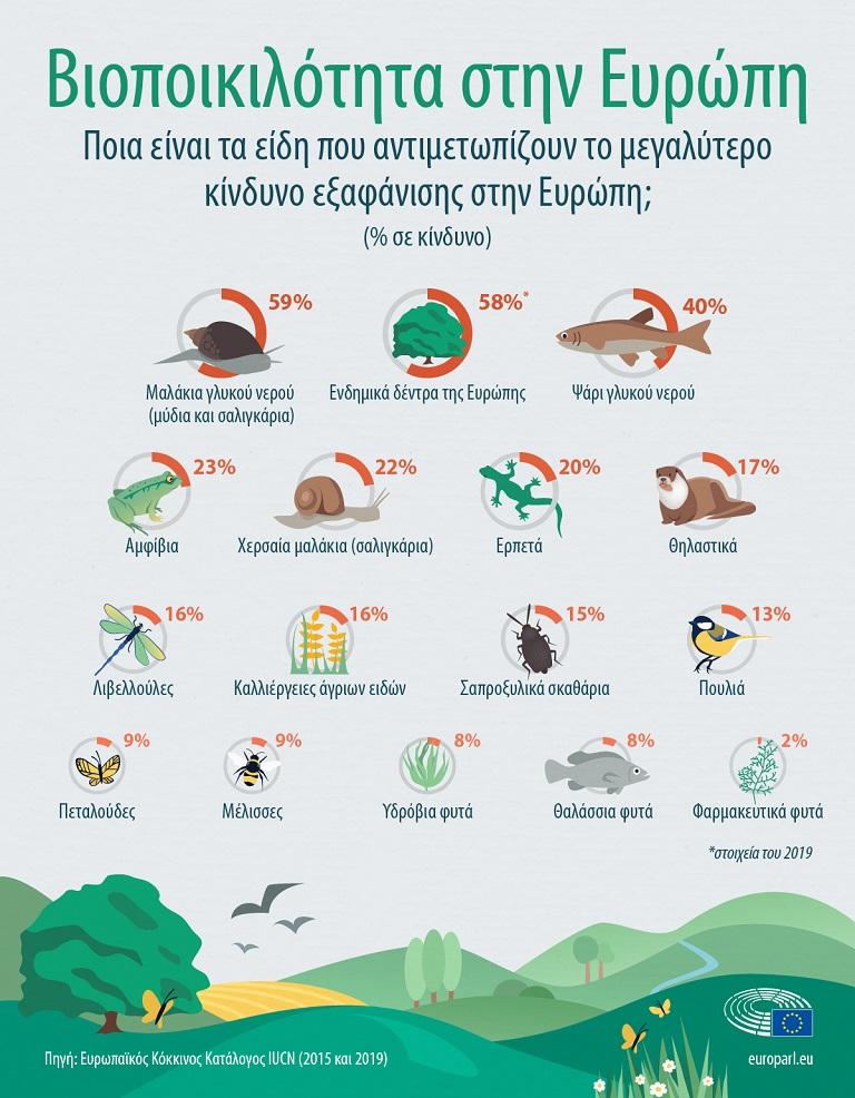 Ένα στα οκτώ εκατομμύρια είδη παγκοσμίως κινδυνεύουν με εξαφάνιση