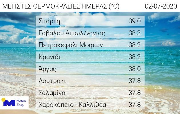 Γαβαλού Αιτωλοακαρνανίας: Στους 38,3 βαθμούς έφτασε η θερμοκρασία