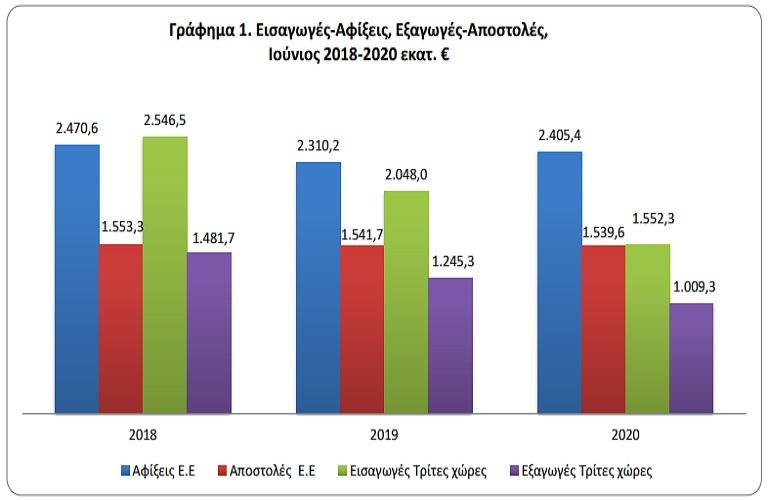 Ελλάδα: Οι εμπορευματικές συναλλαγές για τον Ιούνιο του 2020