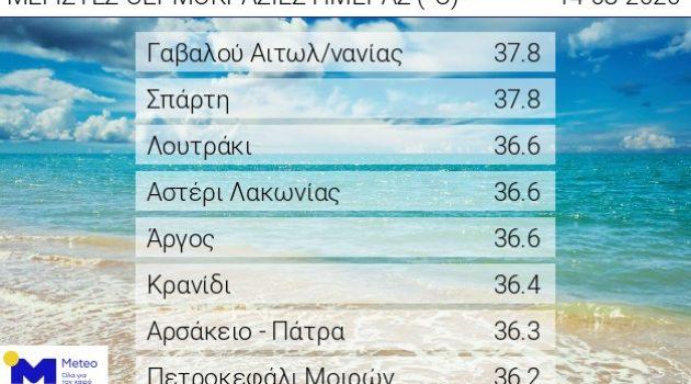Γαβαλού Αιτωλ/νίας: Τη μέγιστη θερμοκρασία παραμονή του Δεκαπενταύγουστου