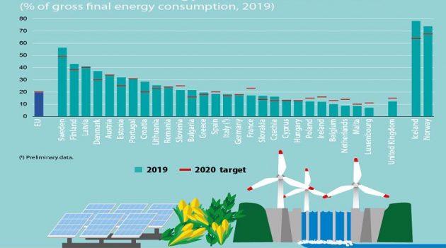 Το μερίδιο των ανανεώσιμων Πηγών Ενέργειας