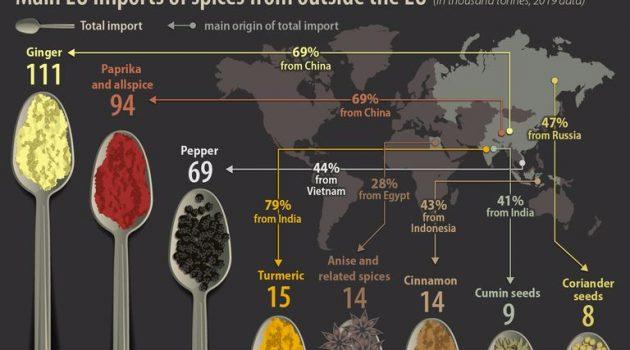 Οι εισαγωγές μπαχαρικών στην Ε.Ε.