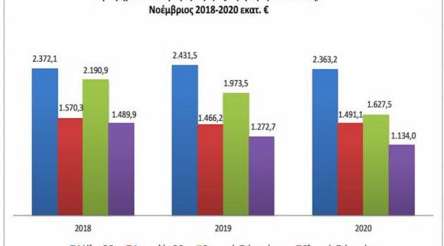 Εμπορευματικές συναλλαγές της Ελλάδος: Νοέμβριος 2020