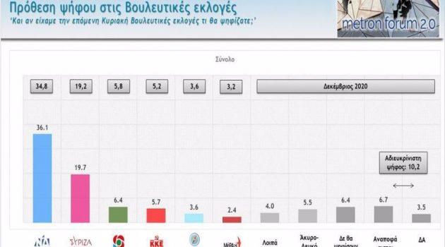 Δημοσκόπηση: Μεγάλη διαφορά ΝΔ – ΣΥΡΙΖΑ – Τι λένε οι πολίτες για πανδημία, οικονομία, κυβέρνηση, αντιπολίτευση
