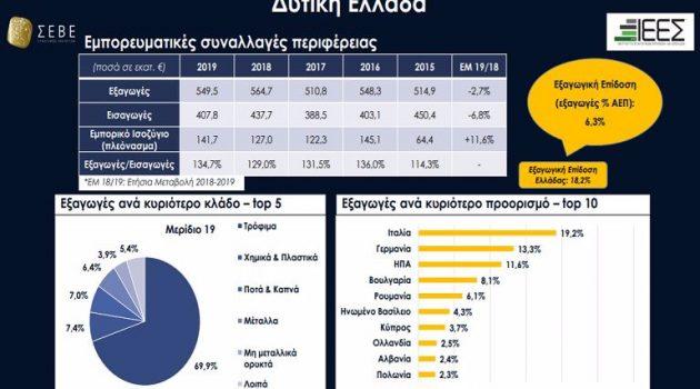 Xαρτογράφηση Εξαγωγικής Δραστηριότητας Ελλάδας ανά Περιφέρεια