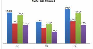 Εμπορευματικές συναλλαγές: Εντυπωσιακή αύξηση τον μήνα Απρίλιο