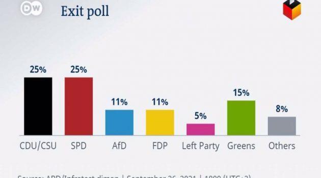 Εκλογές στη Γερμανία: Τα Εxit Polls – Ισοπαλία CDU/CSU και SPD